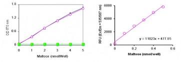 Maltose Colorimetric/Fluorometric Assay Kit