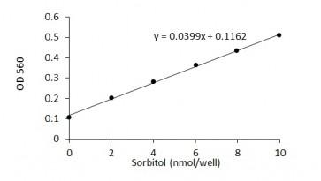 D-Sorbitol Colorimetric Assay Kit