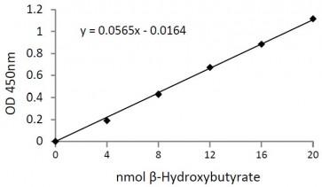 β-Hydroxybutyrate (β-HB) Colorimetric Assay Kit
