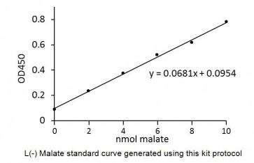Malate Colorimetric Assay Kit