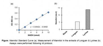 D-Mannitol Colorimetric Assay Kit