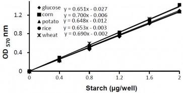 Starch Colorimetric/Fluorometric Assay Kit