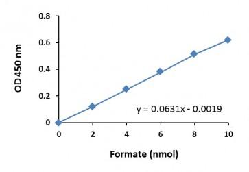 Formate Colorimetric Assay Kit