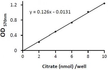 Citrate Colorimetric/Fluorometric Assay Kit