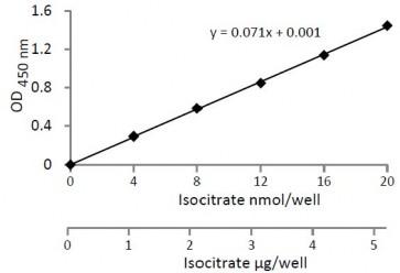 Isocitrate Colorimetric Assay Kit