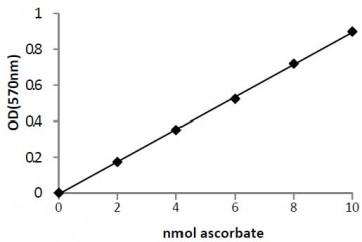 Ascorbic Acid Colorimetric/Fluorometric Assay Kit