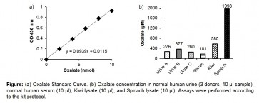 Oxalate (Oxalic Acid) Colorimetric Assay Kit