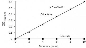 D-Lactate Colorimetric Assay Kit