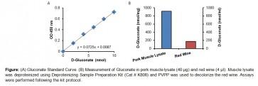 D-Gluconate (D-Gluconic Acid) Assay Kit (Colorimetric)