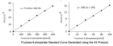 PicoProbe™ Fructose-6-Phosphate Fluorometric Assay Kit