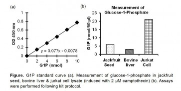 Glucose-1-Phosphate Colorimetric Assay Kit