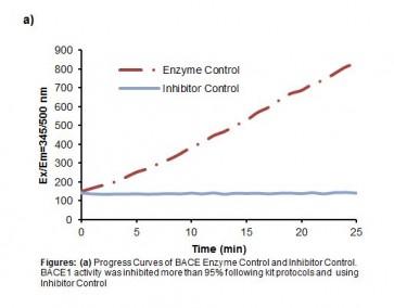 Human β-Secretase (BACE1) Inhibitor Screening Kit (Fluorometric)