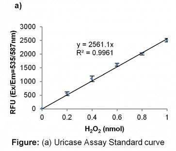 Uricase Activity Assay Kit (Fluorometric)