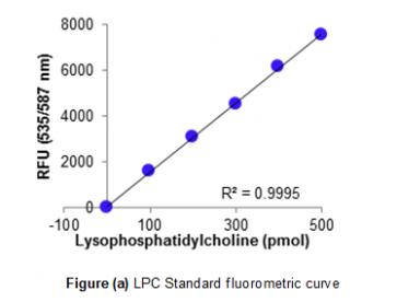 Lysophosphatidylcholine Assay Kit (Colorimetric/Fluorometric)