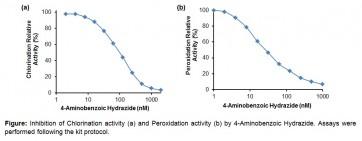 Myeloperoxidase (MPO) Inhibitor Screening Kit (Fluorometric)