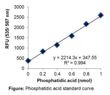 PicoProbe™ Phosphatidic Acid Assay Kit (Fluorometric)