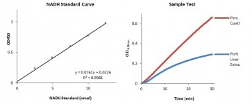 Glucose-6-Phosphate Dehydrogenase Activity Colorimetric Assay Kit