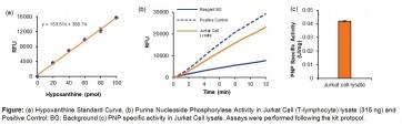Purine Nucleoside Phosphorylase Activity Assay Kit (Fluorometric)