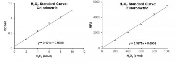 Peroxidase Activity Colorimetric/Fluorometric Assay Kit