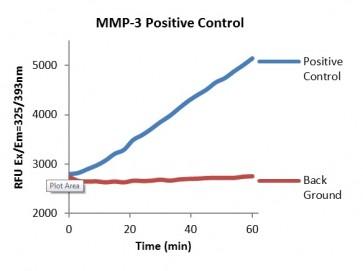 MMP-3 Activity Fluorometric Assay Kit