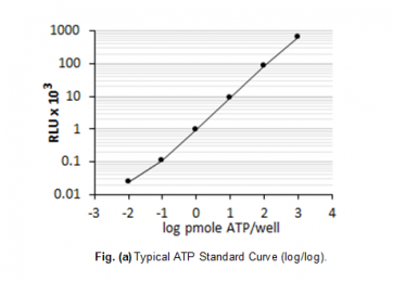 StayBrite™ Highly Stable ATP Bioluminescence Assay Kit
