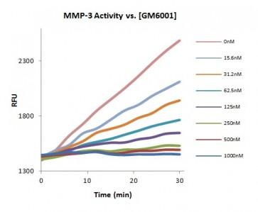 MMP-3 Inhibitor Screening Kit (Fluorometric)