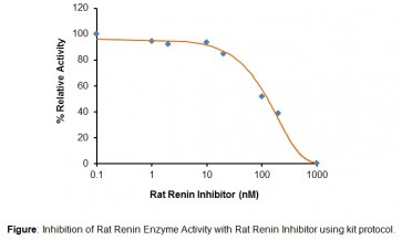 Rat Renin Inhibitor Screening Kit (Fluorometric)