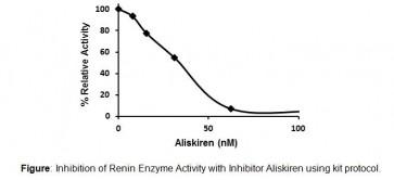 Renin Inhibitor Screening Kit (Fluorometric)
