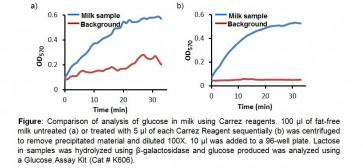 Carrez Clarification Reagent Kit