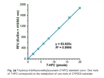 Cytochrome P450 2C9 (CYP2C9) Inhibitor Screening Kit (Fluorometric)