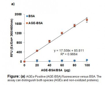 Advanced Glycation End Products (AGEs) Assay Kit