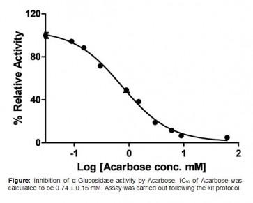 α-Glucosidase Inhibitor Screening Kit (Colorimetric)