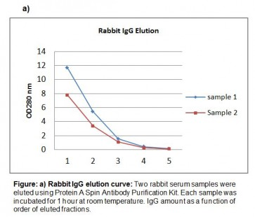 Protein A Spin Antibody Purification Kit