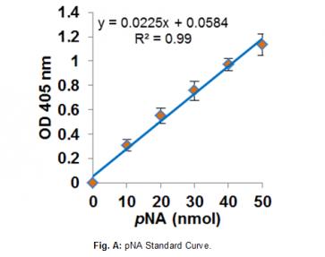 Plasmin Activity Assay Kit (Colorimetric)