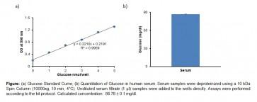 EZScreen™ Glucose Colorimetric Assay Kit (384 Well)