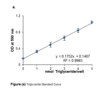 EZScreen™ Triglyceride Quantification Colorimetric Assay Kit (384-well)