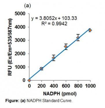 PicoProbe™ Glucokinase Activity Assay Kit (Fluorometric)