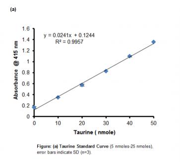 Taurine Assay Kit (Colorimetric)