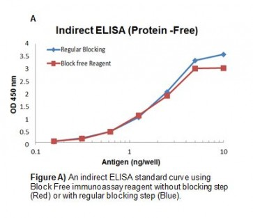 Block-Free ELISA Reagent (Protein-Free)