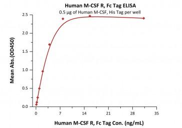 Human CellExp™ CSF1R/CD115,  Fc Tag, Human Recombinant,