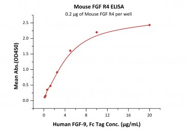 Human CellExp™ FGFR4/CD334, Mouse Recombinant