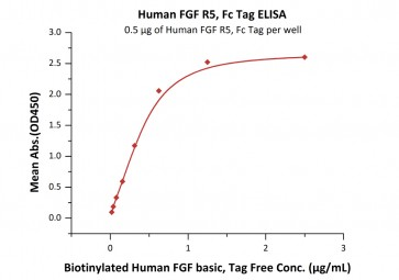 Human CellExp™ FGFR5 / FGFRL1 Protein, Fc Tag, Human Recombinant