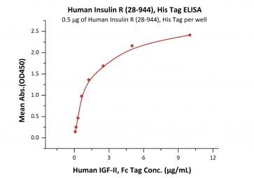Human CellExp™ Insulin R / CD220, Human Recombinant