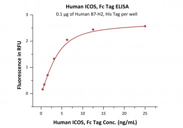 Human CellExp™ ICOS / CD278, Fc Tag, Human recombinant