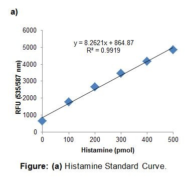 Histamine ay Kit (Fluorometric) | K386 | BioVision Inc. on