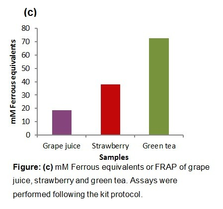 Ferric Reducing Antioxidant Power Frap Assay Kit