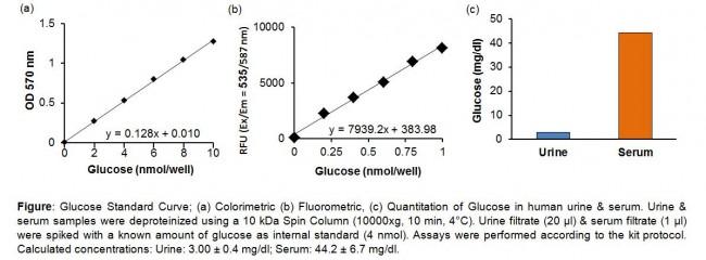 glucose colorimetric fluorometric assay kit k606 biovision inc