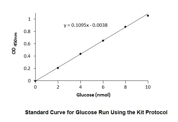 physio ex what is a glucose standard curve Study mathematical sciences 1408 2001 physioex endocrine system notes from veronica p.