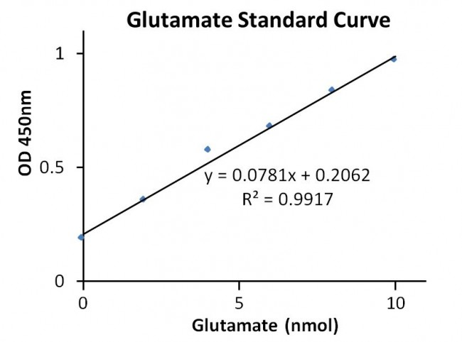 Aspartate Aminotransferase (AST or SGOT) Activity