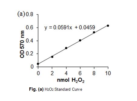 Glucose Oxidase Activity Color...